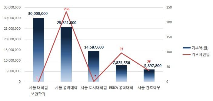 3월대학별그래프